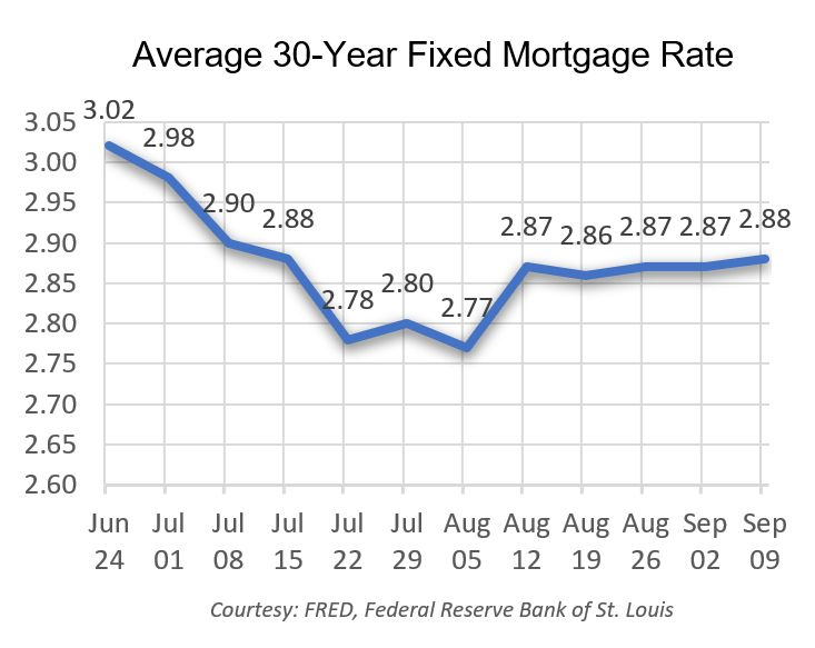 Average Mortgage Rate